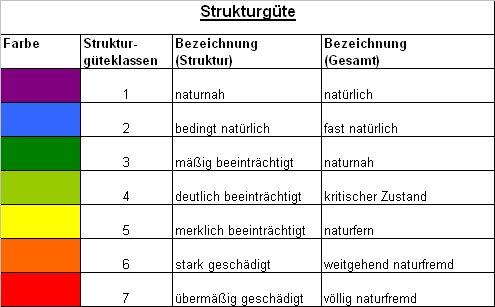 Strukturgüte (Bild: B. Heitmann)